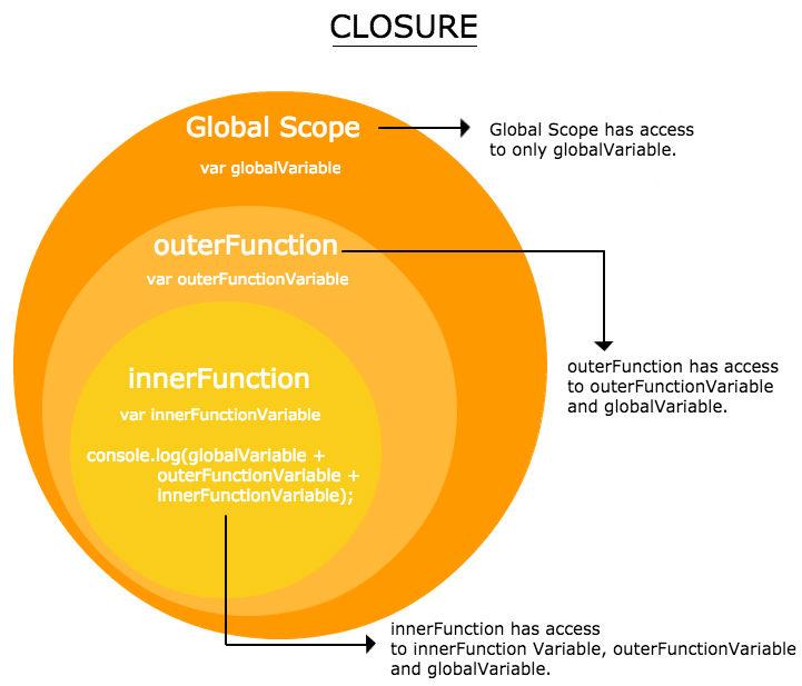 Understanding Javascript Closure